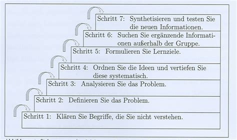 Problem-Based Learning :: Darstellung