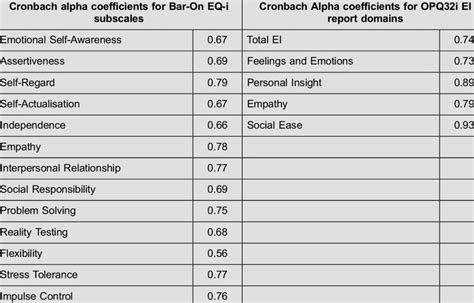 Cronbach alpha coefficients for the measuring instruments