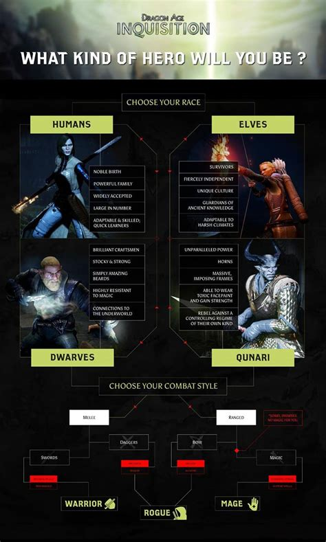 Dragon Age 3: Inquisition Character Creation Miniguide