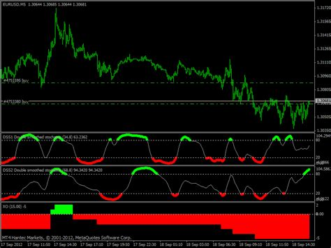 Trade Forex Easy - Learn How to Forex Trading Success