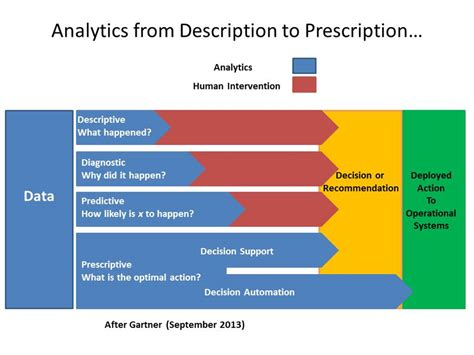Prescriptive analytics - why your organisation is ready for it