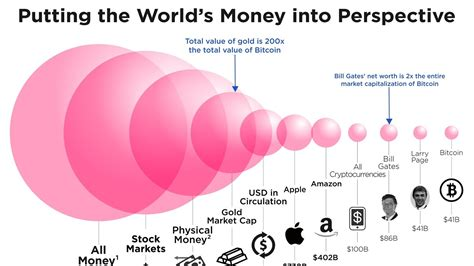 How big is bitcoin, really? This chart puts it all in