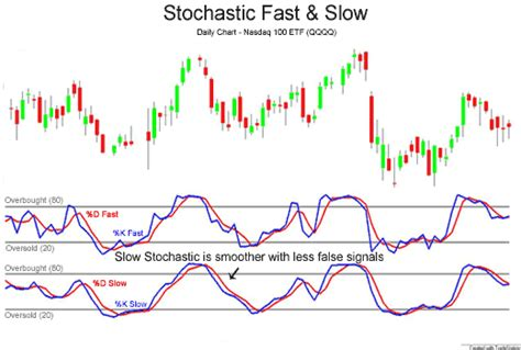 Trading strategies with the Stochastic Oscillator